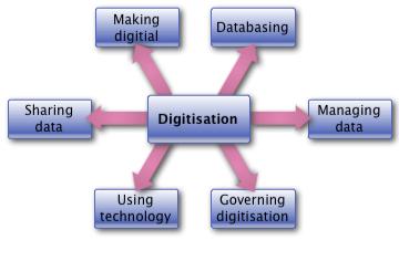 Digitisation components