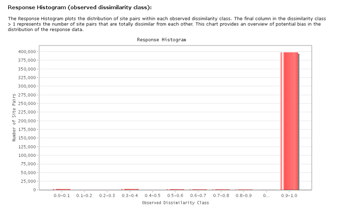 GDM Response Histogram (observed dissimilarity class)