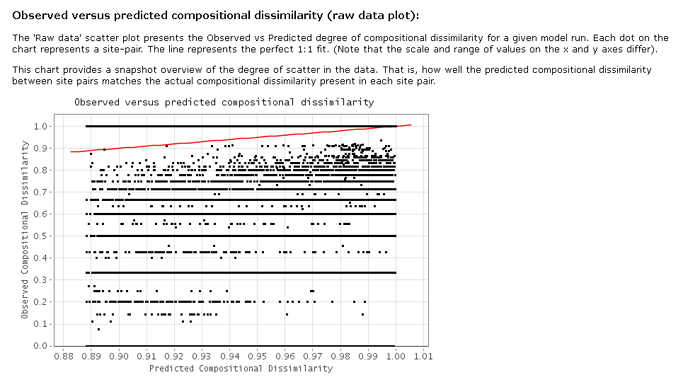 GDM observed versus predicted compositional dissimilarity (raw data plot)