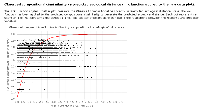 GDM observed compositional dissimilarity vs predicted ecological distance