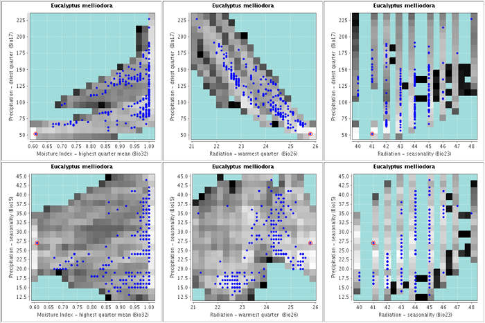 List of Scatterplot images for each of the environmental combinations with the display environmental areas shown in the background