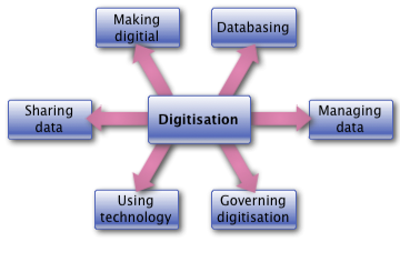 Digitisation components