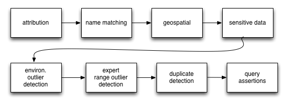 Simple diagram of some of the processes run over occurrence data